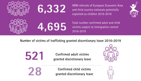 Statistics showing the numbers of victims of trafficking granted discretionary leave to remain in the UK